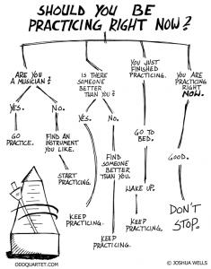 2011-03-22-practice-chart